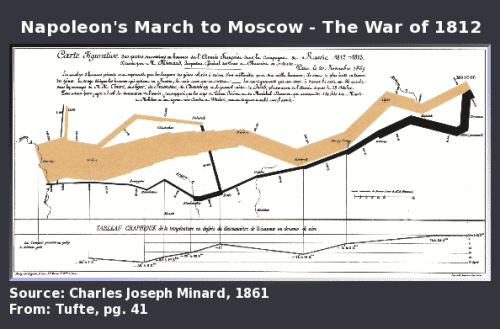 Napoleon's March to Moscow- The War of 1812 Infographic by Charles Joseph Minard, 1861